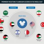 Il confronto Usa-Cina in Terra araba